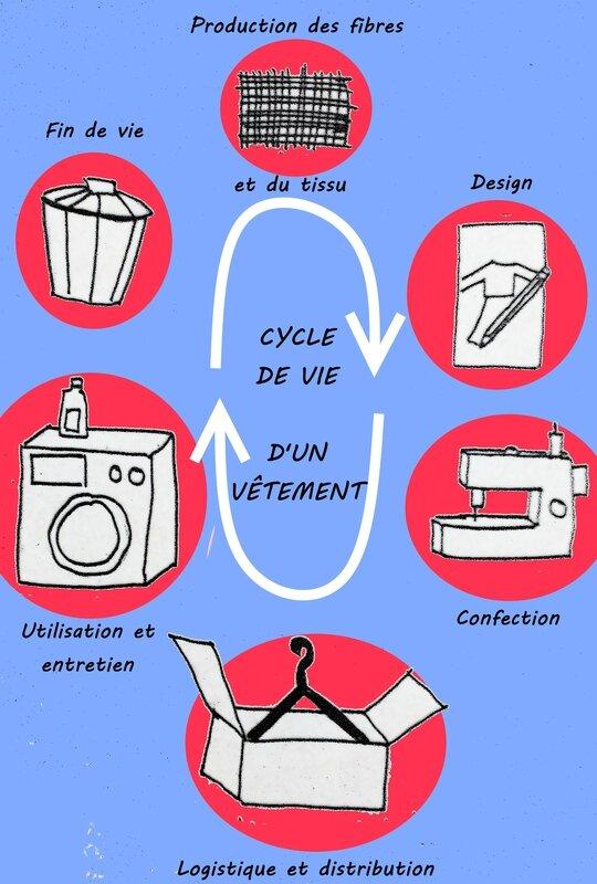 Cycle de vie vêtement