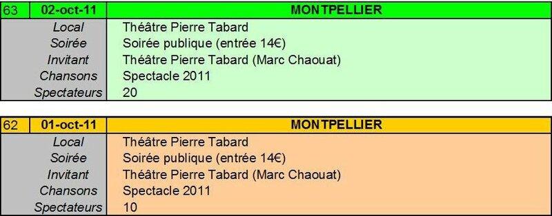 62-63 Montpellier