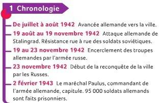 Stalingrad - Chronologie