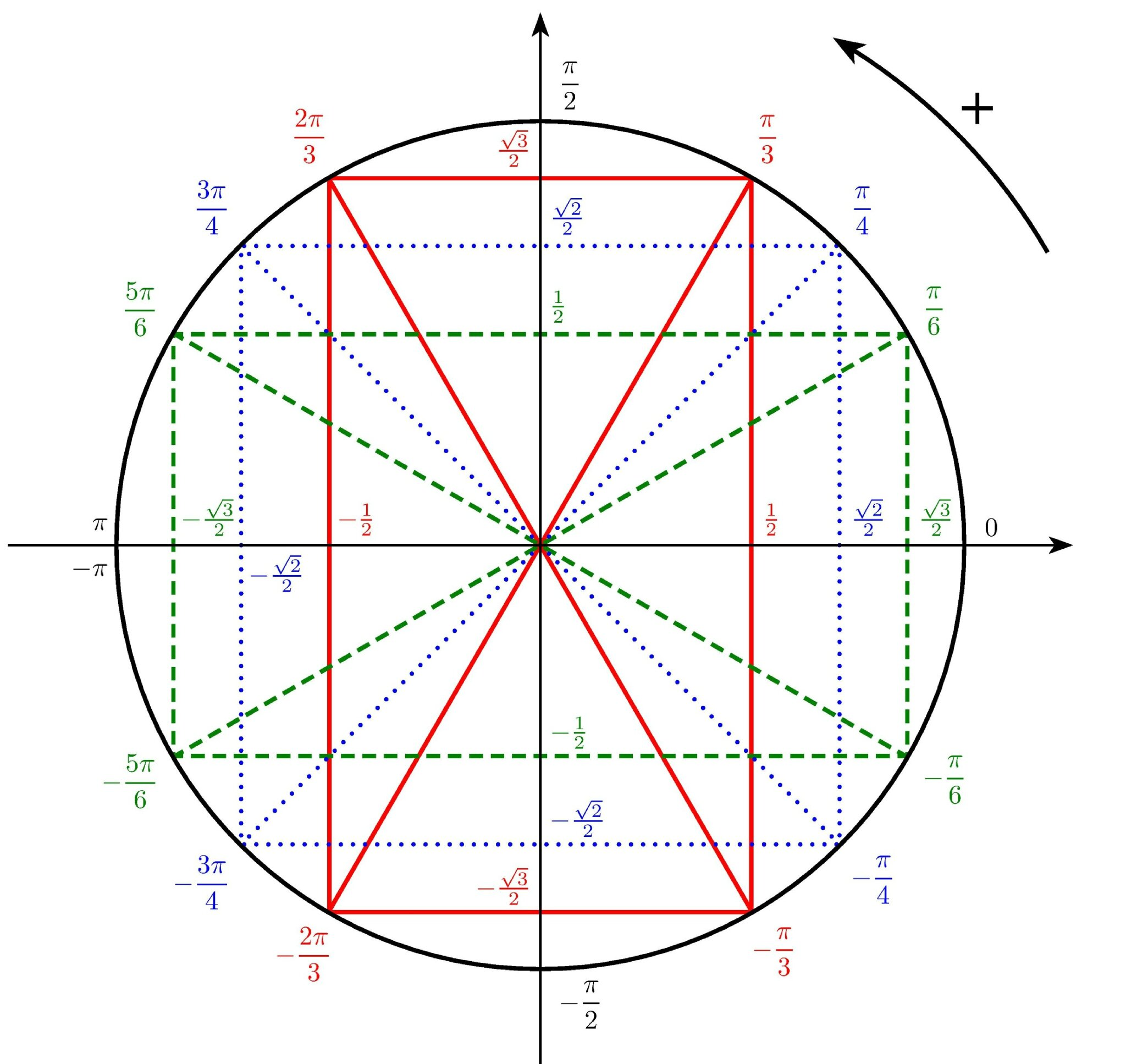 Nouvel exercice trigo seconde math 10 réponses : Lycée ...