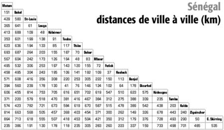 Distance_entre_les_villes_du_S_n_gal