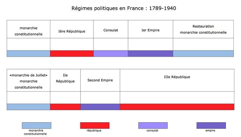 régimes politiques 1789-1940