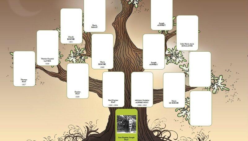 arbre ascendant