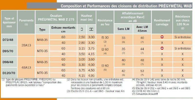 Hauteurs limites cloison d 72 48 pr gywab photo de hauteurs limites des cloisons le m mento - Cloison placostil 72 48 ...