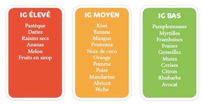 index glycémique fruits