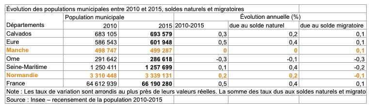 le département de la Manche peine à atteinte le demi-million d'habitants (stats 2015)