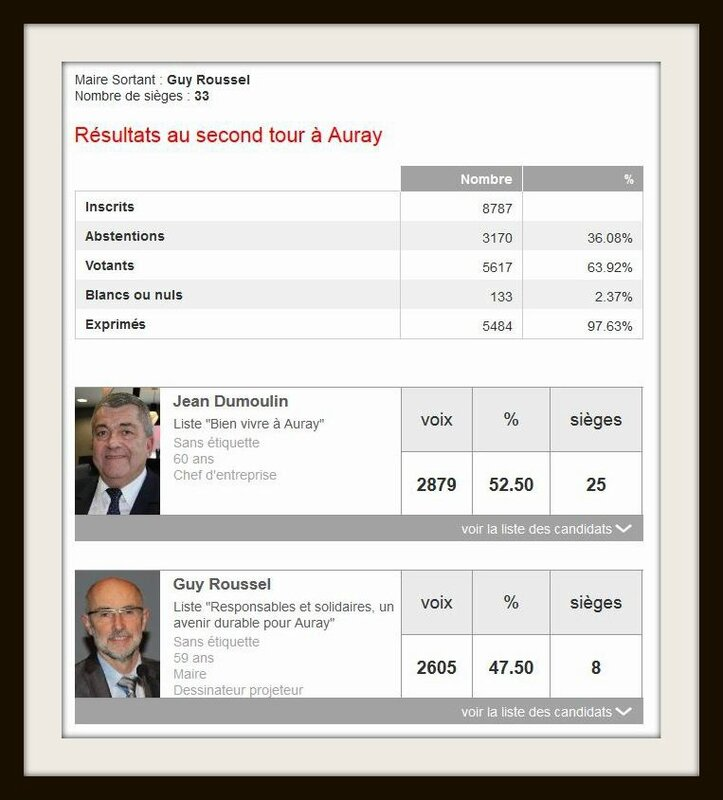 elections auray