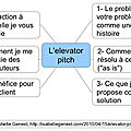 Pour un message percutant, l'elevator pitch