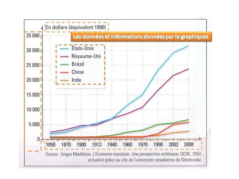 Les_donne_es_et_informations_donne_es_par_le_graphiques