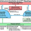 Séquence v : la france depuis 1945: économie, société, vie politique