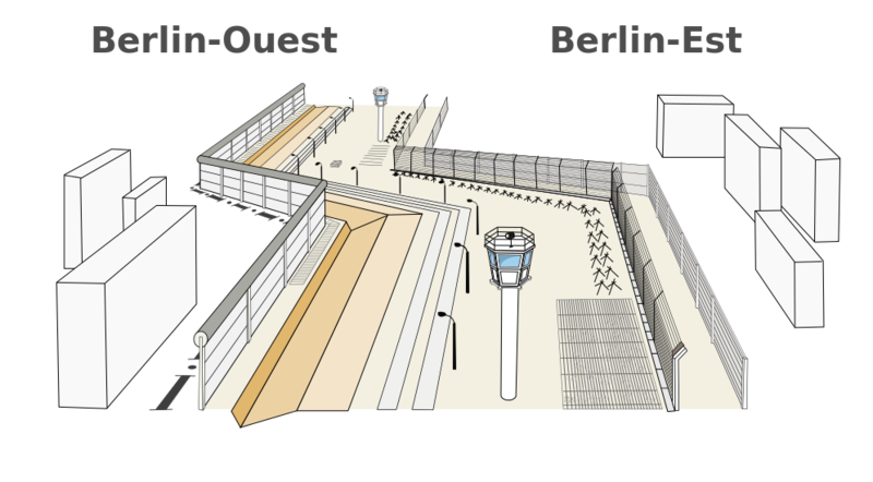 Structure_of_Berlin_Wall-fr