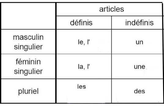 singular articles in french