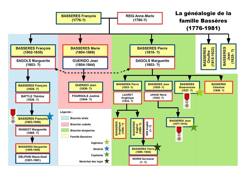 5) Famille Bassères-page-002