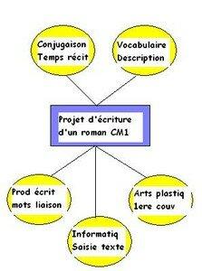 projet__criture