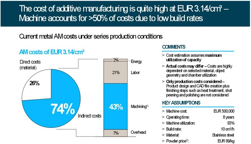 cost_of_additive_manufacturing___CTIF