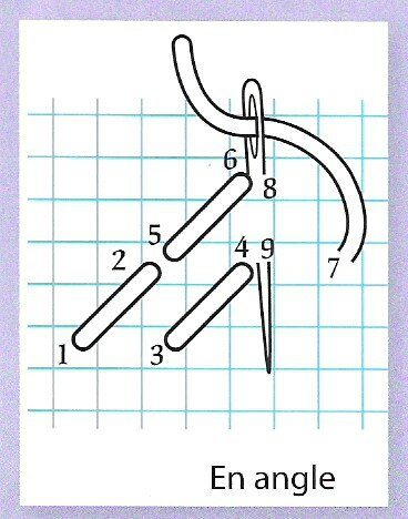 angle point piqure diagonal