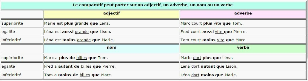 comparatif et superlatif exercices francais pdf