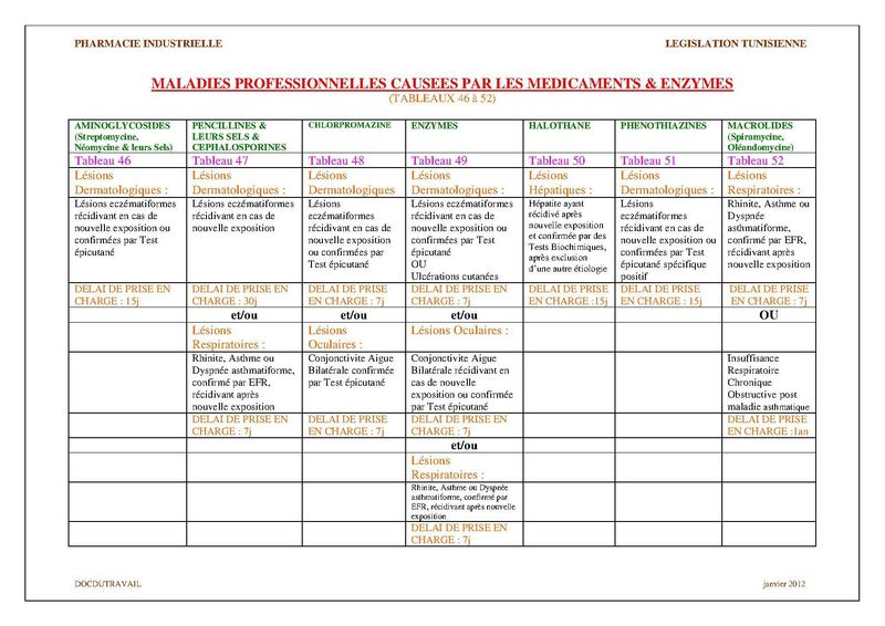MALADIES PROFESSIONNELLES EN INDUSTRIE PHARMACEUTIQUE
