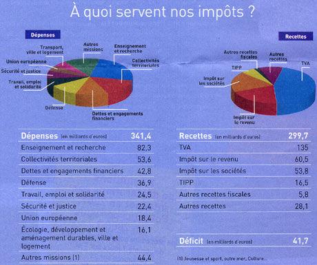 Budget 2008 a quoi servent nos imp ts twister city - C est quoi un coup d etat ...