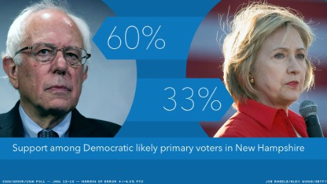 New Hampshire democratic primary result 2016
