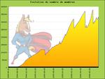 statistiques_graph