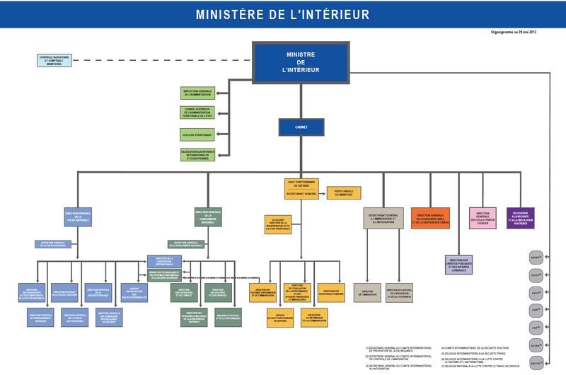 Organigramme de la dgscgc concours interne de lieutenant spp for Interieur ministere