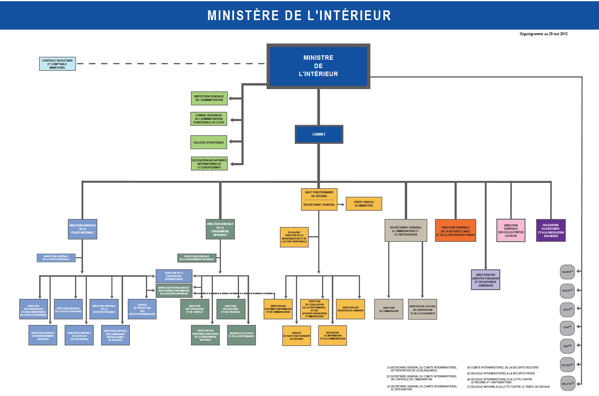 Organigramme minist re de l 39 int rieur concours interne for Ministere exterieur france