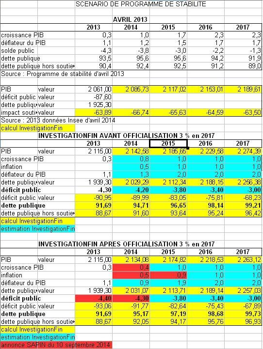 scénario MAJ programme de stabilité 2014 2017