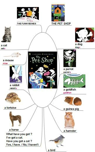 The Pet Shop2