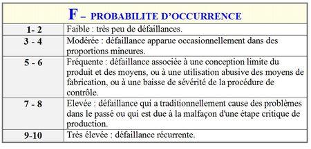 AMDEC_F_probablit__d_occurence