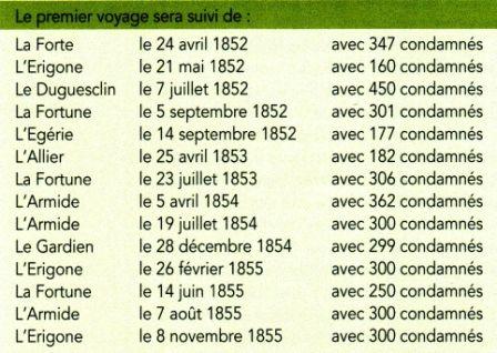 listes voyages