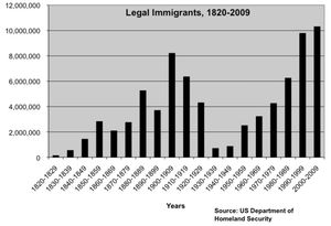 Immigration history legal immigrants by decade