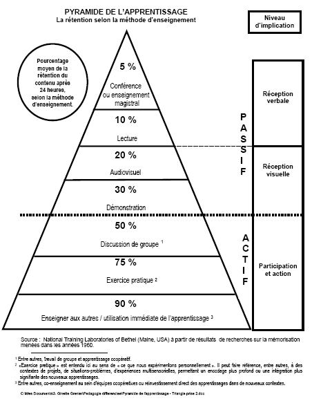 triangle-apprentissages