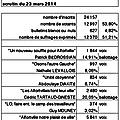 Elections municipales à alfortville: les résultats du 1° tour