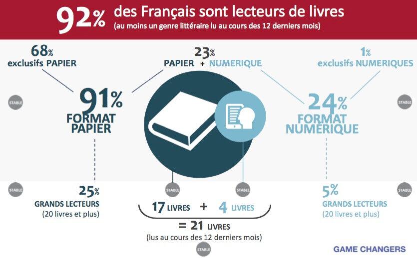 Toujours autant de lecteurs en France