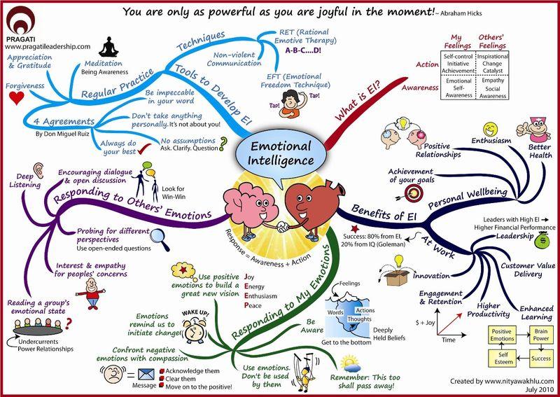 Intelligences et émotions