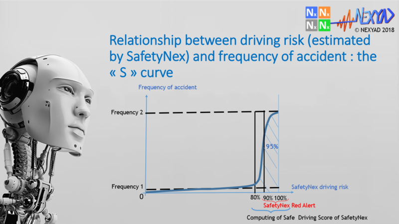 S curve of driving risk