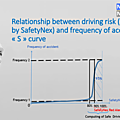 Relationship between driving risk you take and accident : the