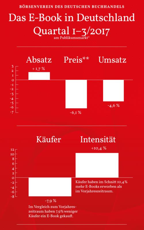 Hausse des ventes d'ebooks en Allemagne en 2017