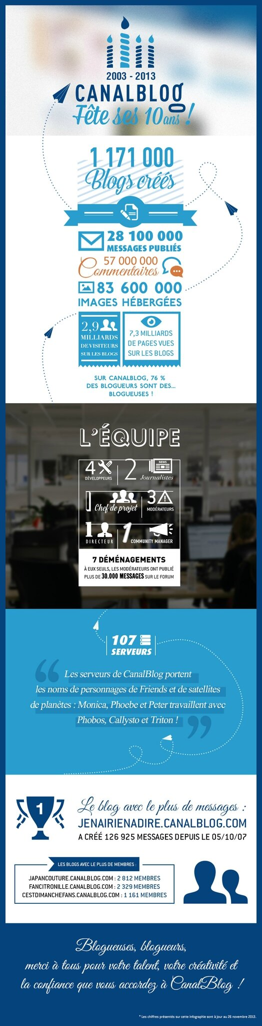 canalblog 10 ans infographie