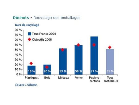 recyclage_emballage