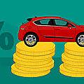 Le financement automobile continue de progresser en octobre 2018