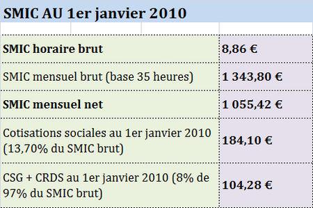 SMIC_2010
