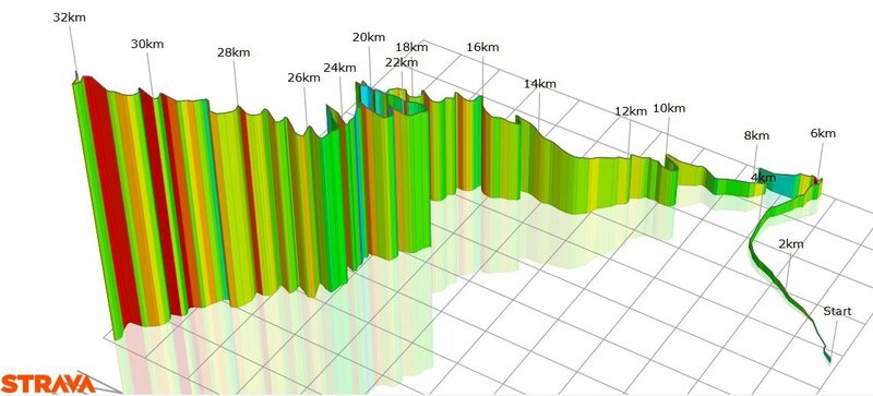 profil 3D veloviewer