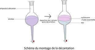 extraction par solvant