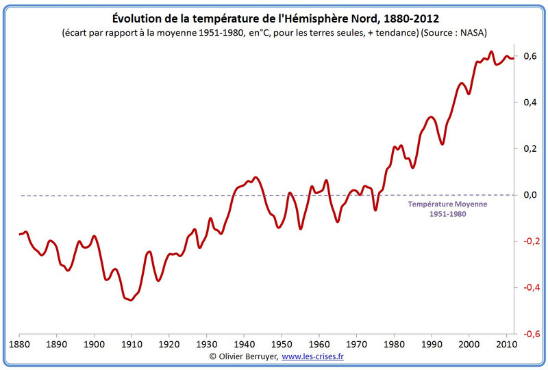 planete-temperature-1880
