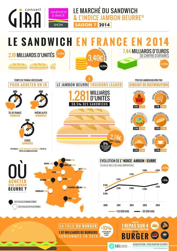 Infographie Gira Conseil - Le Jambon beurre (2)