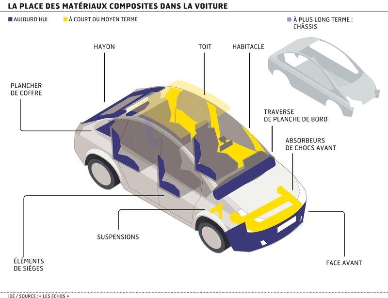 Composites dans les véhicules