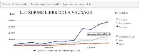 tribune_vaunage_stat2009