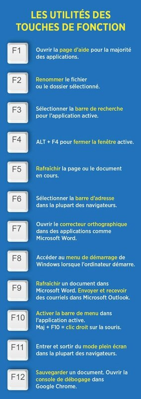 pc windows touche fonction